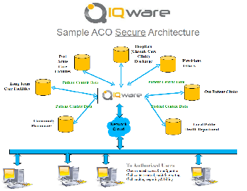 Sample ACO Secure Architecture
