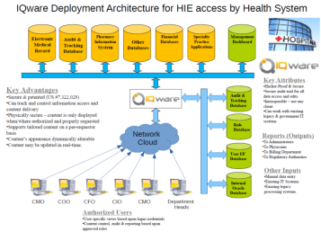 IQware deployment Architecture for HIE access