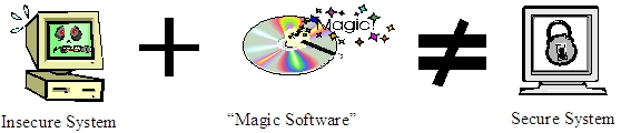 "insecure system plus ""magic software"" does not equal secure system"
